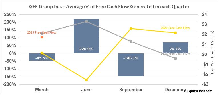 GEE Group Inc. (AMEX:JOB) Free Cash Flow Seasonality