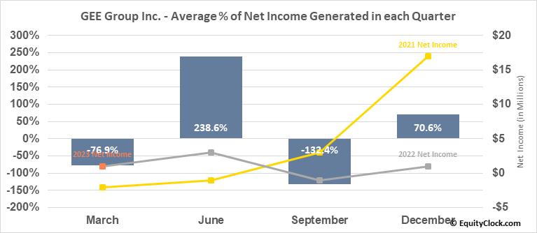 GEE Group Inc. (AMEX:JOB) Net Income Seasonality