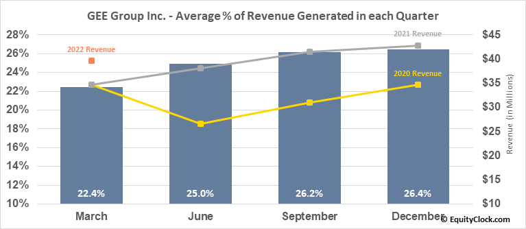 GEE Group Inc. (AMEX:JOB) Revenue Seasonality