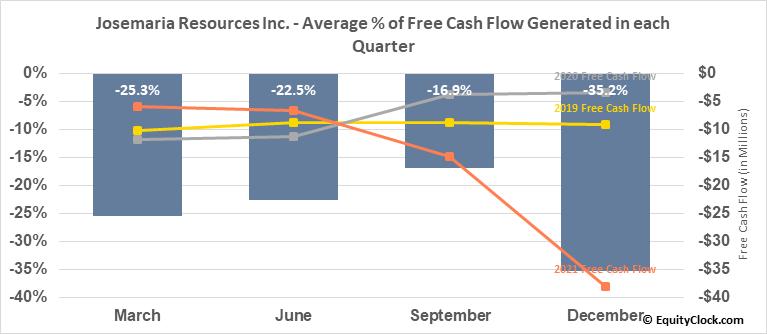 Josemaria Resources Inc. (TSE:JOSE.TO) Free Cash Flow Seasonality