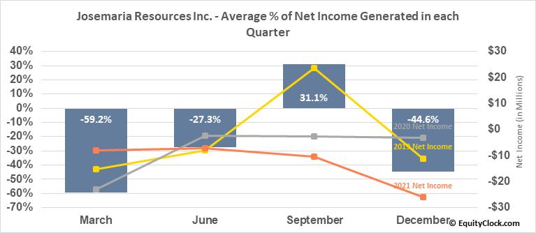 Josemaria Resources Inc. (TSE:JOSE.TO) Net Income Seasonality