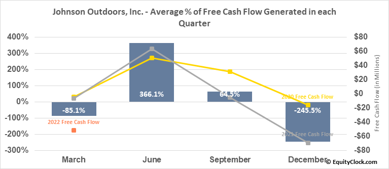 Johnson Outdoors, Inc. (NASD:JOUT) Free Cash Flow Seasonality