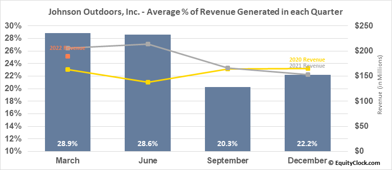 Johnson Outdoors, Inc. (NASD:JOUT) Revenue Seasonality