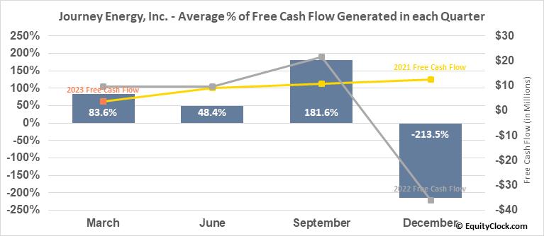 Journey Energy, Inc. (TSE:JOY.TO) Free Cash Flow Seasonality