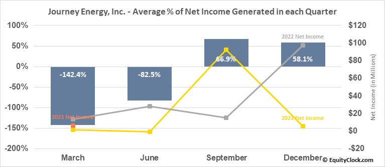 Journey Energy, Inc. (TSE:JOY.TO) Net Income Seasonality
