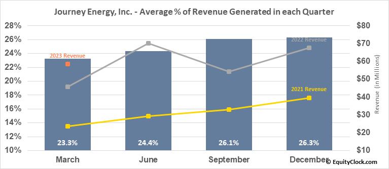 Journey Energy, Inc. (TSE:JOY.TO) Revenue Seasonality
