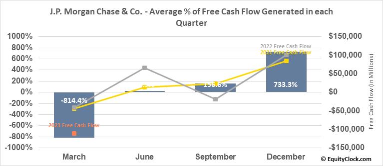 J.P. Morgan Chase & Co. (NYSE:JPM) Free Cash Flow Seasonality