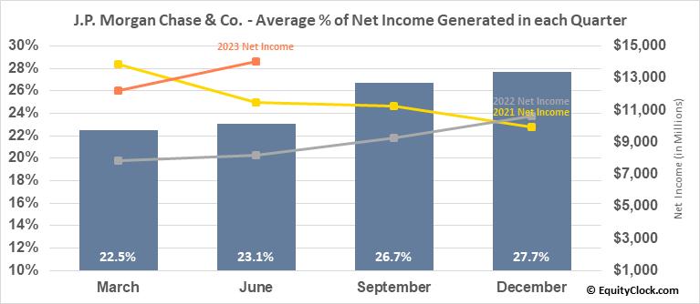 J.P. Morgan Chase & Co. (NYSE:JPM) Net Income Seasonality