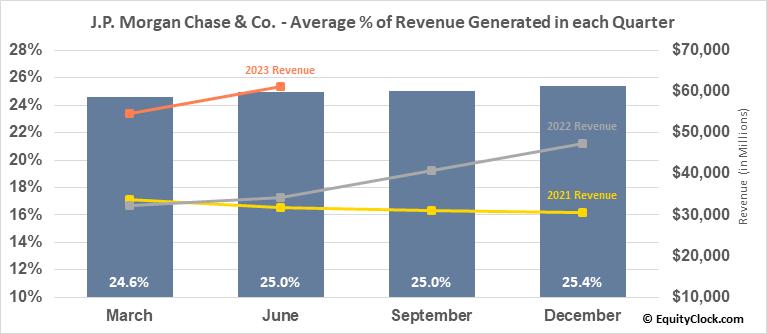 J.P. Morgan Chase & Co. (NYSE:JPM) Revenue Seasonality