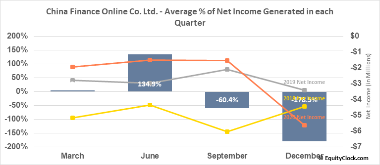 China Finance Online Co. Ltd. (NASD:JRJC) Net Income Seasonality