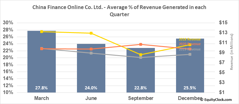 China Finance Online Co. Ltd. (NASD:JRJC) Revenue Seasonality