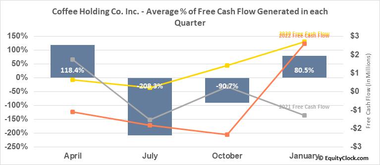 Coffee Holding Co. Inc. (NASD:JVA) Free Cash Flow Seasonality