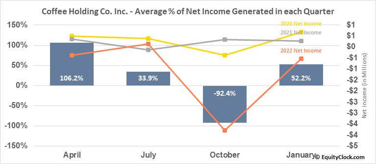 Coffee Holding Co. Inc. (NASD:JVA) Net Income Seasonality