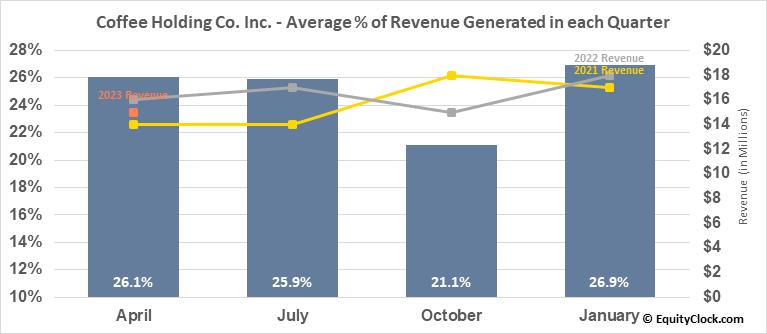Coffee Holding Co. Inc. (NASD:JVA) Revenue Seasonality