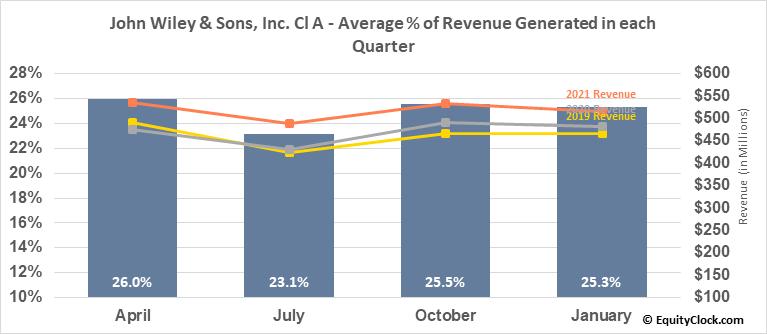 John Wiley & Sons, Inc. Cl A (NYSE:JW/A) Revenue Seasonality