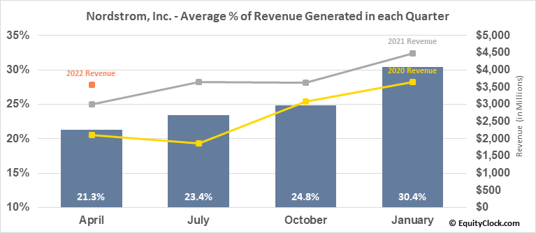 Nordstrom, Inc. (NYSE:JWN) Revenue Seasonality