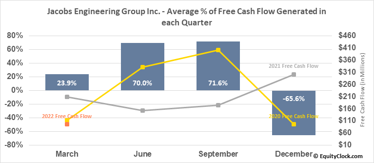 Jacobs Engineering Group Inc. (NYSE:J) Free Cash Flow Seasonality