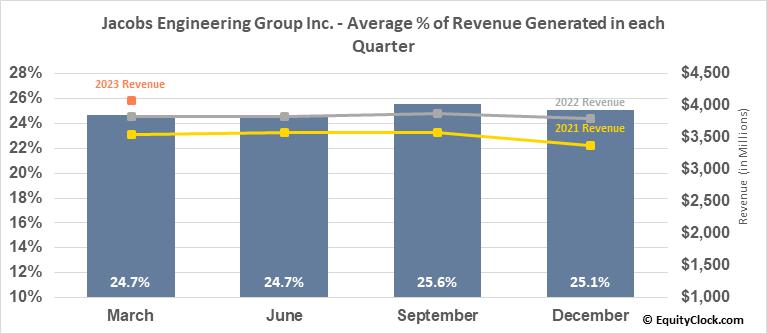 Jacobs Engineering Group Inc. (NYSE:J) Revenue Seasonality