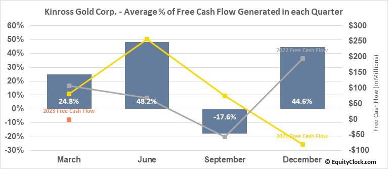 Kinross Gold Corp. (TSE:K.TO) Free Cash Flow Seasonality