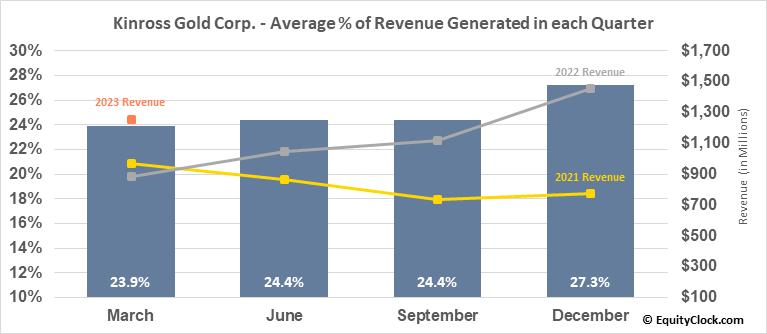 Kinross Gold Corp. (TSE:K.TO) Revenue Seasonality