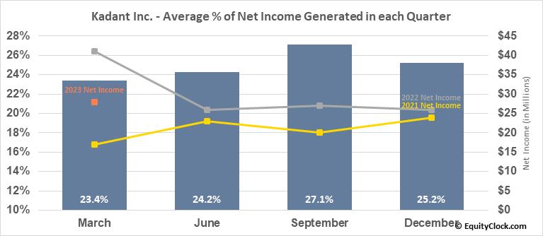 Kadant Inc. (NYSE:KAI) Net Income Seasonality