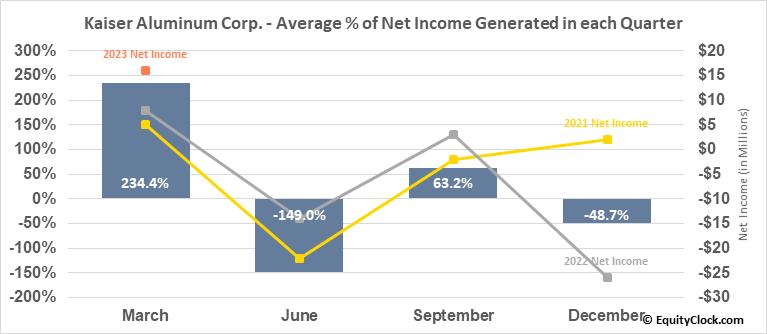 Kaiser Aluminum Corp. (NASD:KALU) Net Income Seasonality