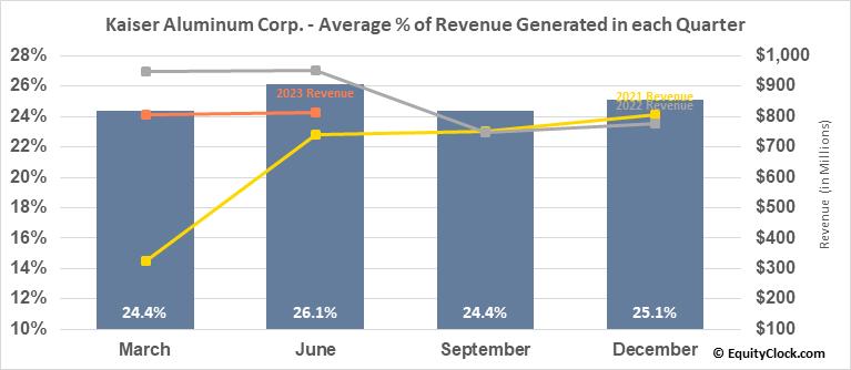 Kaiser Aluminum Corp. (NASD:KALU) Revenue Seasonality