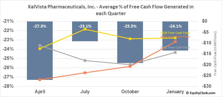 KalVista Pharmaceuticals, Inc. (NASD:KALV) Free Cash Flow Seasonality
