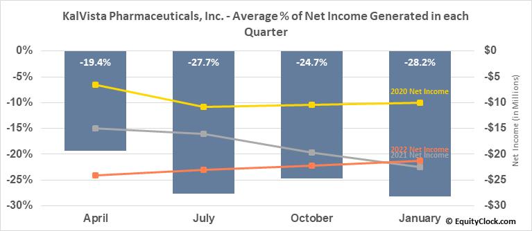 KalVista Pharmaceuticals, Inc. (NASD:KALV) Net Income Seasonality