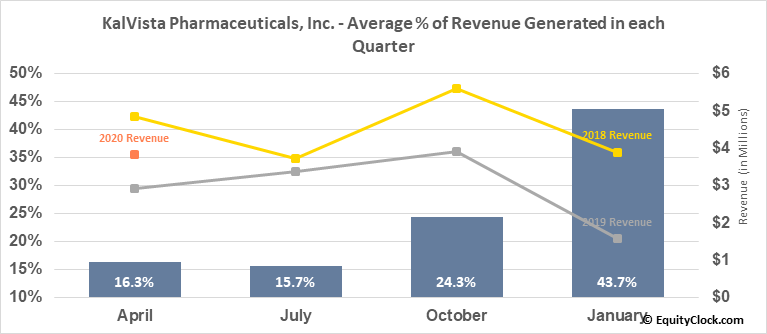 KalVista Pharmaceuticals, Inc. (NASD:KALV) Revenue Seasonality