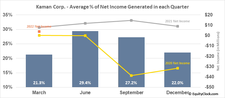 Kaman Corp. (NYSE:KAMN) Net Income Seasonality