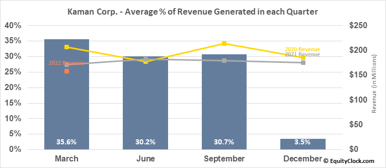 Kaman Corp. (NYSE:KAMN) Revenue Seasonality