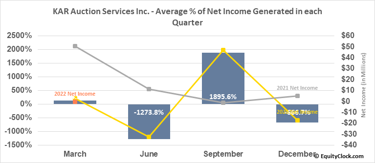KAR Auction Services Inc. (NYSE:KAR) Net Income Seasonality