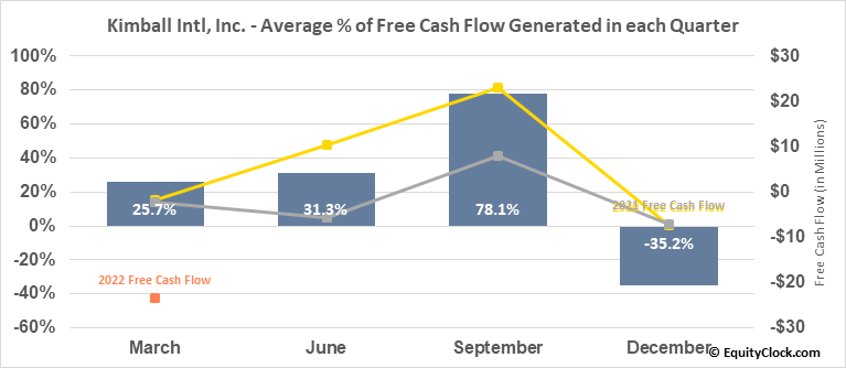 Kimball Intl, Inc. (NASD:KBAL) Free Cash Flow Seasonality