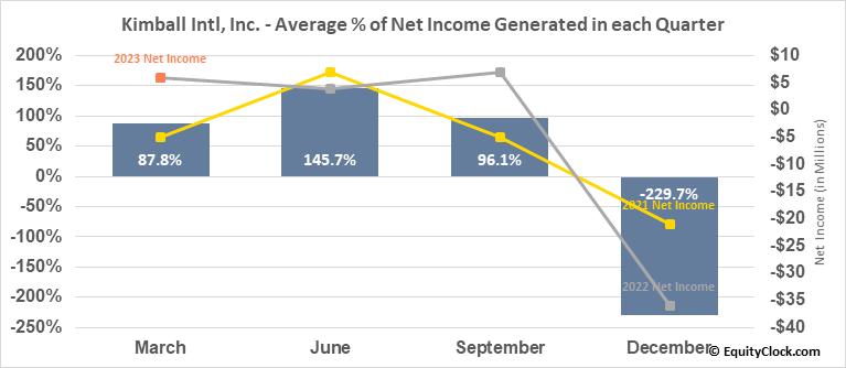Kimball Intl, Inc. (NASD:KBAL) Net Income Seasonality