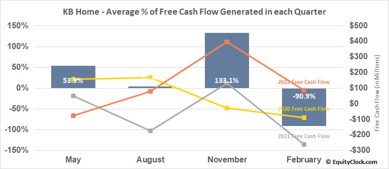 KB Home (NYSE:KBH) Free Cash Flow Seasonality