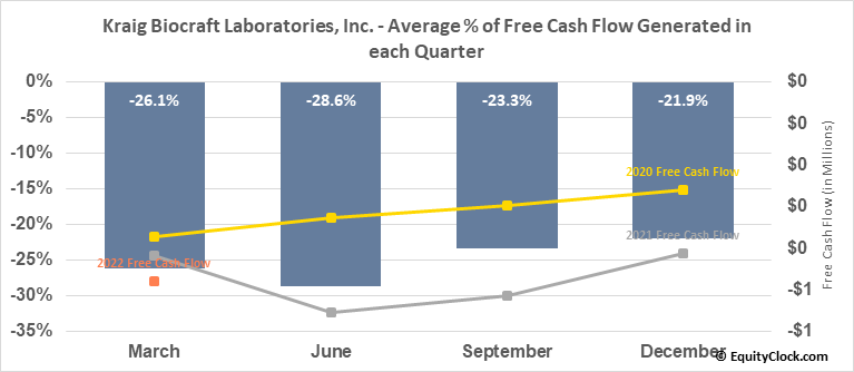 Kraig Biocraft Laboratories, Inc. (OTCMKT:KBLB) Free Cash Flow Seasonality