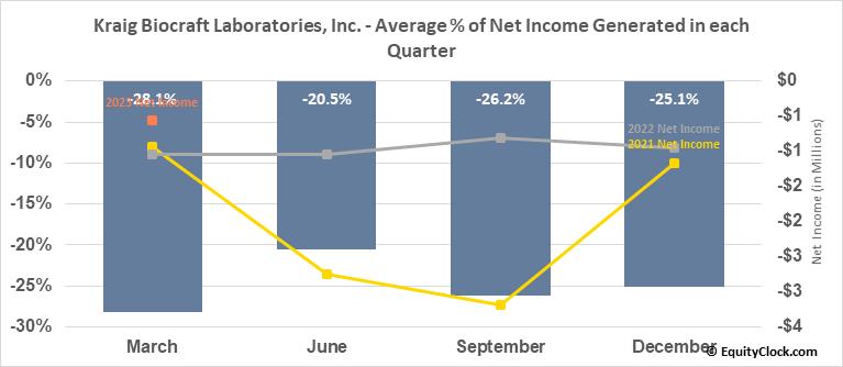 Kraig Biocraft Laboratories, Inc. (OTCMKT:KBLB) Net Income Seasonality