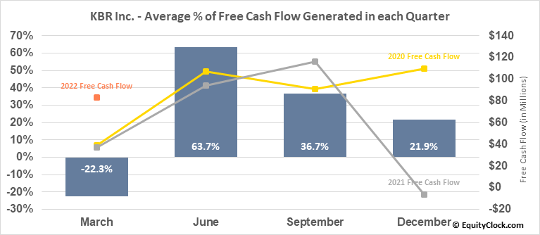 KBR Inc. (NYSE:KBR) Free Cash Flow Seasonality
