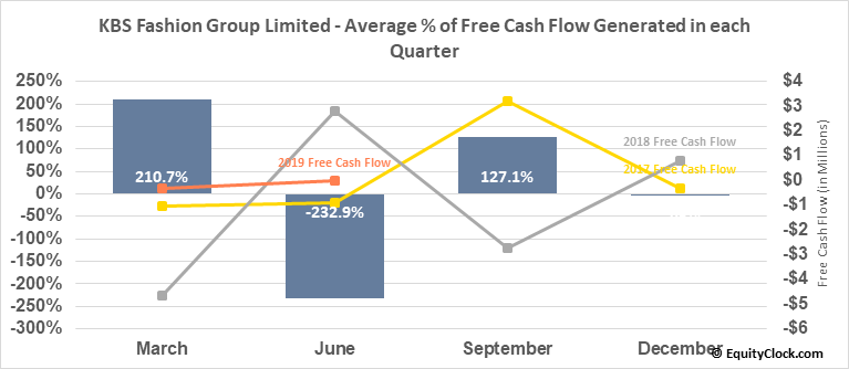 KBS Fashion Group Limited (NASD:KBSF) Free Cash Flow Seasonality