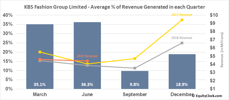 KBS Fashion Group Limited (NASD:KBSF) Revenue Seasonality