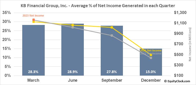KB Financial Group, Inc. (NYSE:KB) Net Income Seasonality
