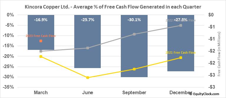 Kincora Copper Ltd. (TSXV:KCC.V) Free Cash Flow Seasonality