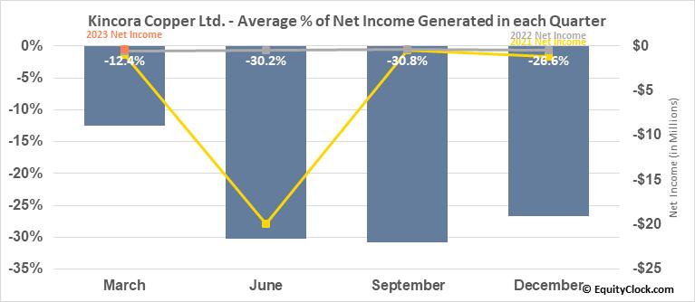Kincora Copper Ltd. (TSXV:KCC.V) Net Income Seasonality
