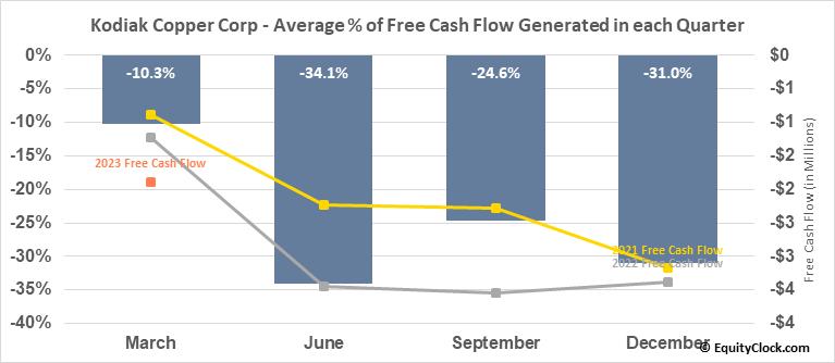 Kodiak Copper Corp (TSXV:KDK.V) Free Cash Flow Seasonality