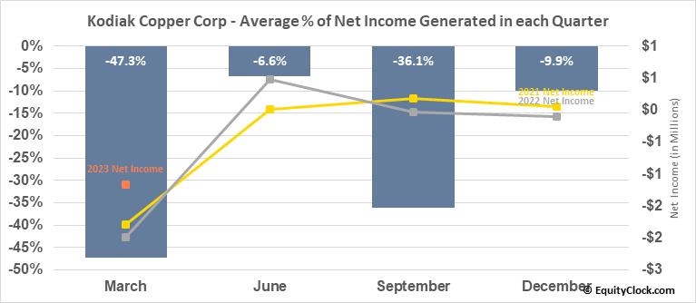 Kodiak Copper Corp (TSXV:KDK.V) Net Income Seasonality