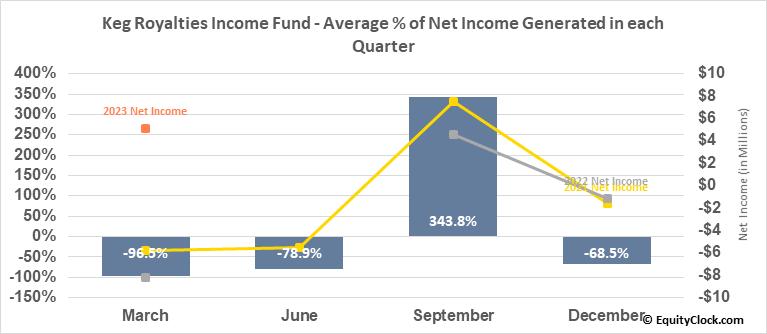 Keg Royalties Income Fund (TSE:KEG/UN.TO) Net Income Seasonality