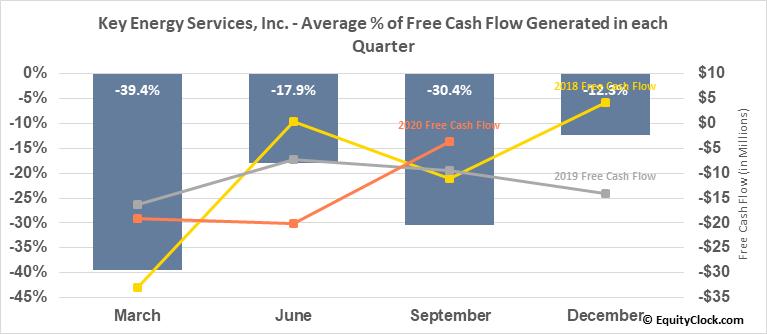 Key Energy Services, Inc. (OTCMKT:KEGX) Free Cash Flow Seasonality