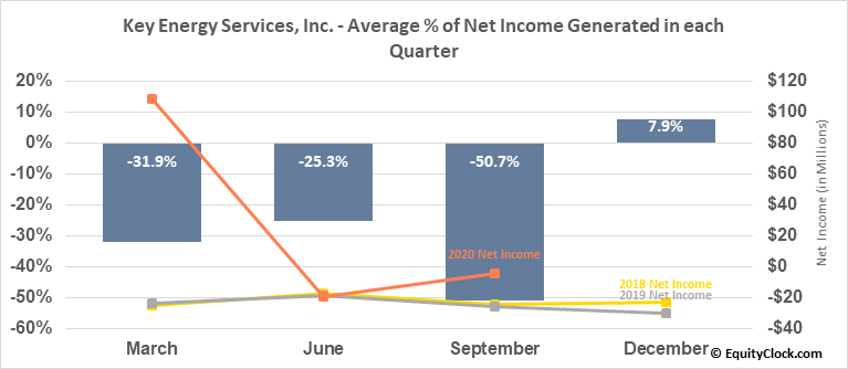 Key Energy Services, Inc. (OTCMKT:KEGX) Net Income Seasonality