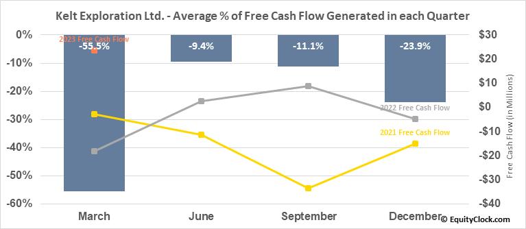 Kelt Exploration Ltd. (TSE:KEL.TO) Free Cash Flow Seasonality